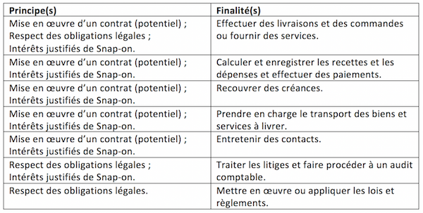 Snap-on privacy policy French language